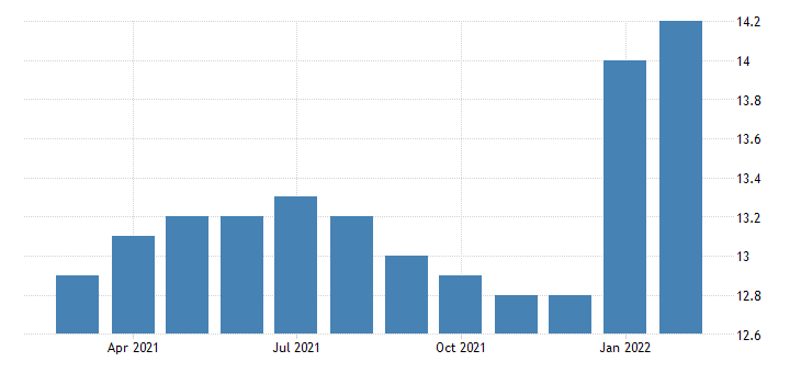 united states all employees durable goods machinery manufacturing in oregon fed data