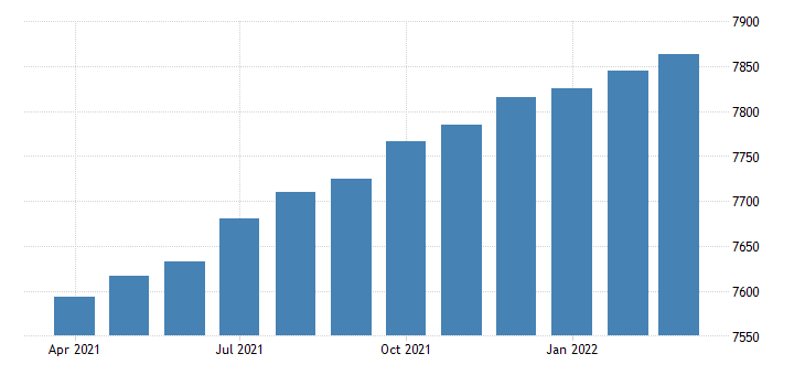 united states all employees durable goods manufacturing thous  m sa fed data