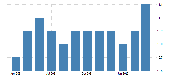 united states all employees durable goods metalworking machinery manufacturing in california fed data