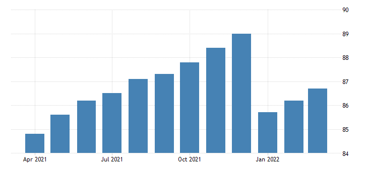 united states all employees durable goods miscellaneous durable goods manufacturing in california fed data