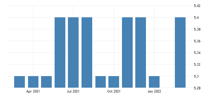 united states all employees durable goods miscellaneous durable goods manufacturing in nebraska fed data