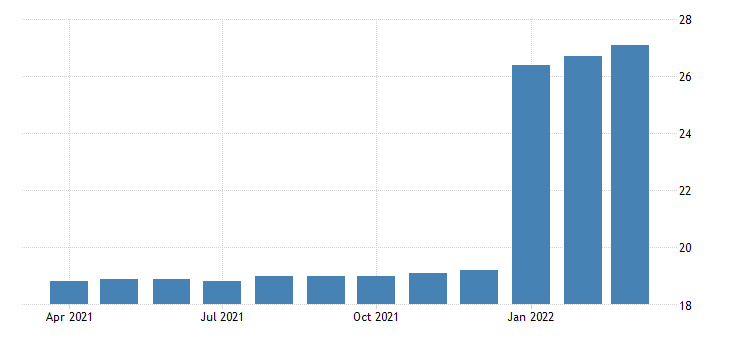 united states all employees durable goods motor vehicle manufacturing in california fed data