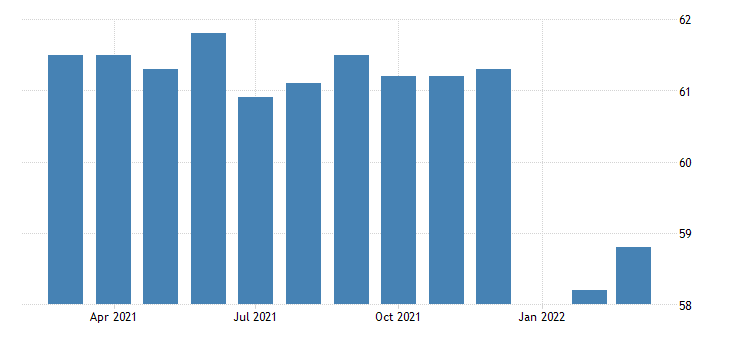 united states all employees durable goods motor vehicle parts manufacturing in indiana fed data
