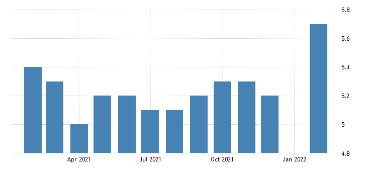 united states all employees durable goods motor vehicle parts manufacturing in mississippi fed data