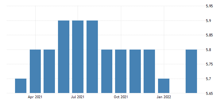 united states all employees durable goods other miscellaneous durable goods manufacturing in nevada fed data
