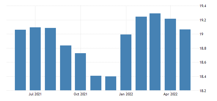 united states all employees durable goods other wood product manufacturing in california thous of persons sa fed data