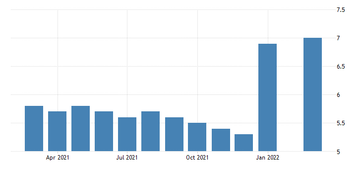 united states all employees durable goods primary metal manufacturing in oregon fed data