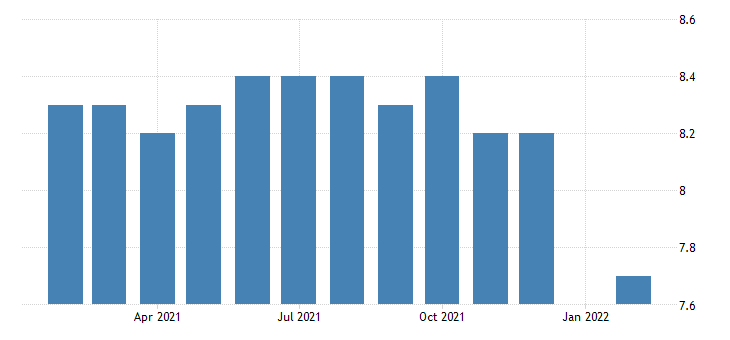 united states all employees durable goods semiconductor and other electronic component manufacturing in idaho fed data