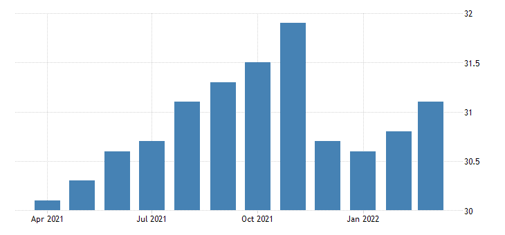 united states all employees durable goods semiconductor and other electronic component manufacturing in oregon fed data