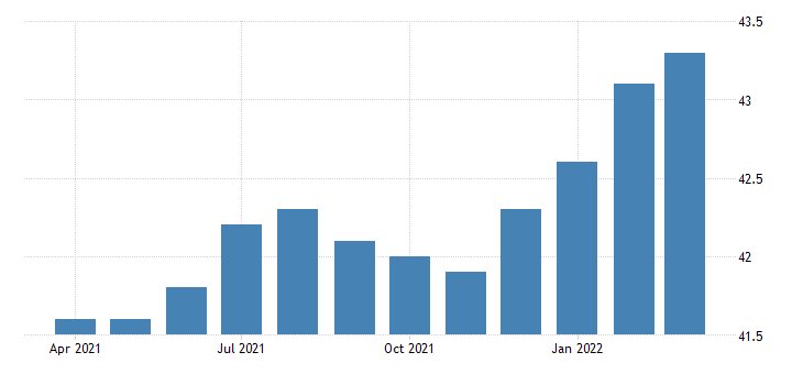 united states all employees durable goods semiconductor and related device manufacturing in california fed data
