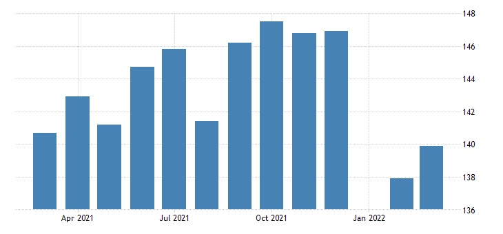united states all employees durable goods transportation equipment manufacturing in indiana fed data