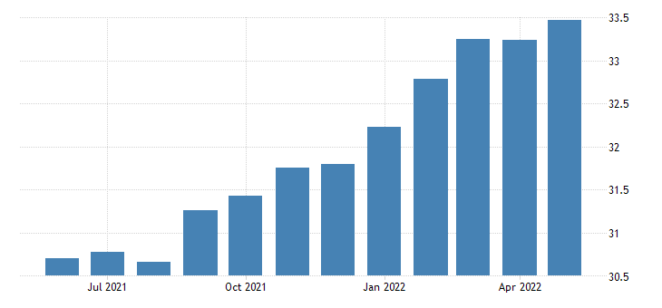 united states all employees durable goods transportation equipment manufacturing in kansas fed data