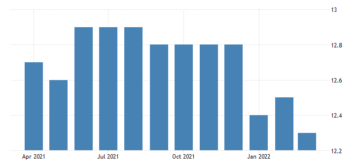 united states all employees durable goods transportation equipment manufacturing in massachusetts fed data