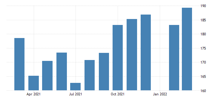 united states all employees durable goods transportation equipment manufacturing in michigan fed data