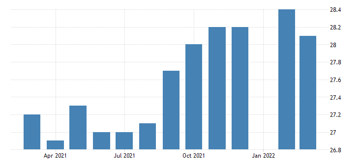 united states all employees durable goods transportation equipment manufacturing in mississippi fed data