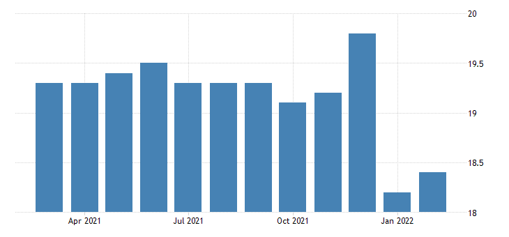 united states all employees durable goods transportation equipment manufacturing in oklahoma fed data