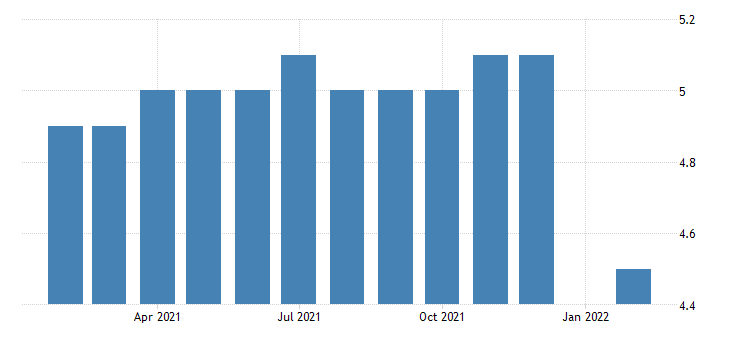 united states all employees durable goods wood product manufacturing in maine fed data