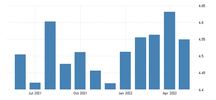 united states all employees durable goods wood product manufacturing in maine thous of persons sa fed data