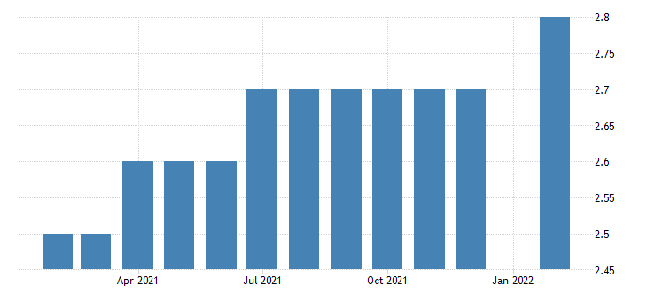 united states all employees durable goods wood product manufacturing in montana fed data