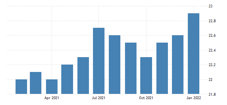 united states all employees durable goods wood product manufacturing in oregon fed data