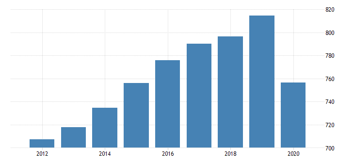 united states all employees education and health services in massachusetts fed data