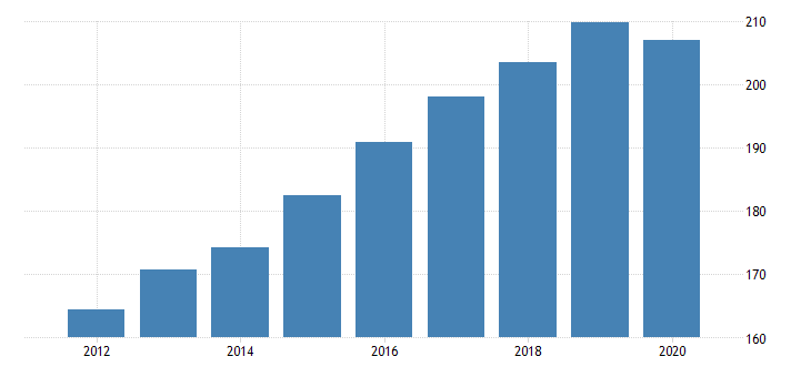 united states all employees education and health services in utah fed data