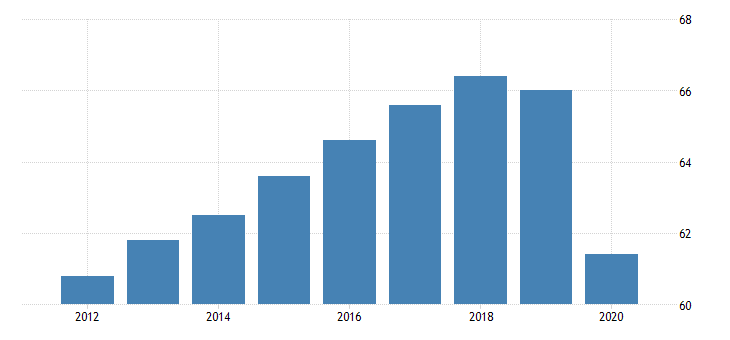 united states all employees education and health services in vermont fed data