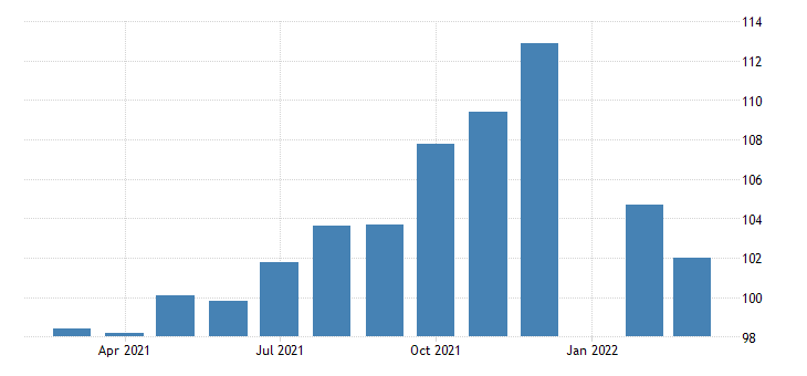 united states all employees employment services in arizona fed data