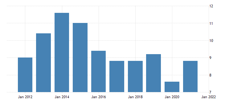 united states all employees employment services in hawaii fed data