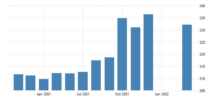 united states all employees employment services in illinois fed data