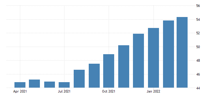 united states all employees employment services in missouri fed data