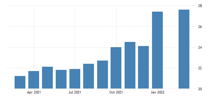 united states all employees employment services in nevada fed data
