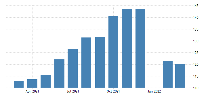 united states all employees employment services in new jersey fed data