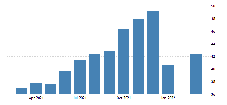 united states all employees employment services in oregon fed data