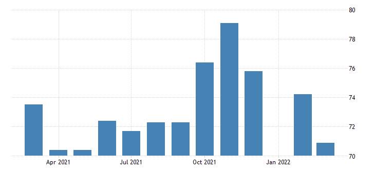 united states all employees employment services in south carolina fed data