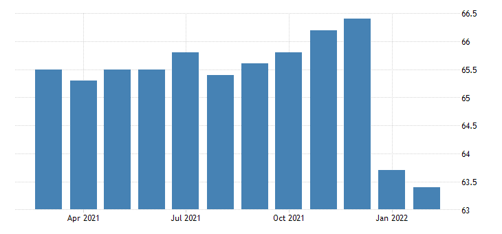 united states all employees federal government department of defense in california fed data