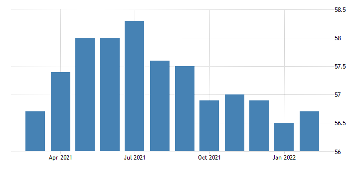 united states all employees federal government in arizona fed data