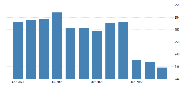united states all employees federal government in california fed data
