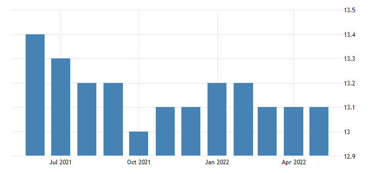 united states all employees federal government in idaho fed data