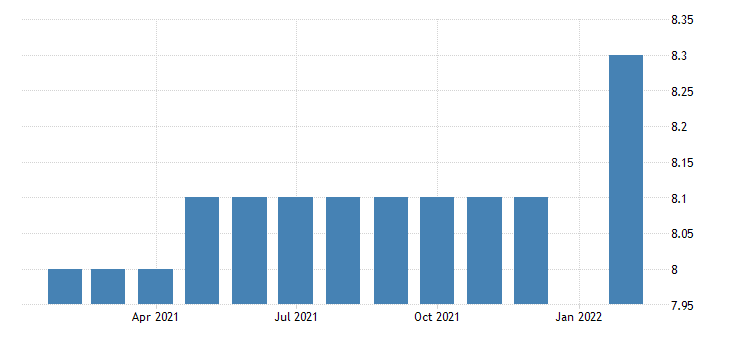 united states all employees federal government in new hampshire fed data