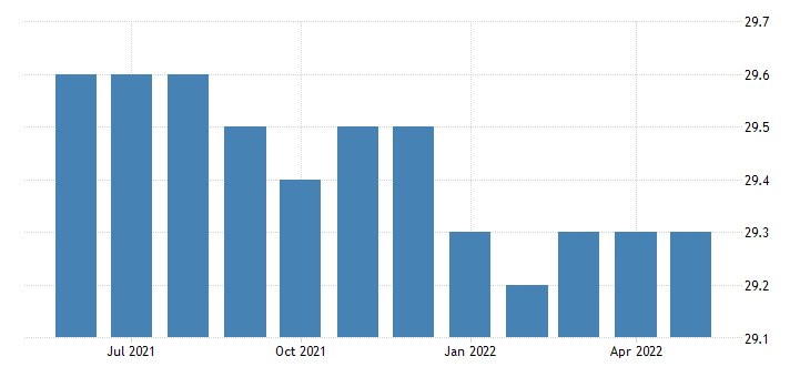 united states all employees federal government in new mexico fed data