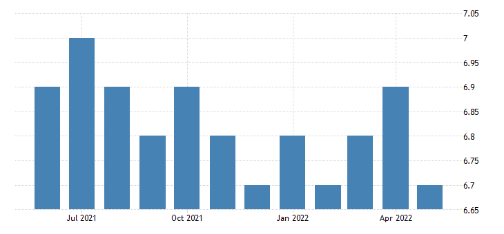 united states all employees federal government in vermont fed data
