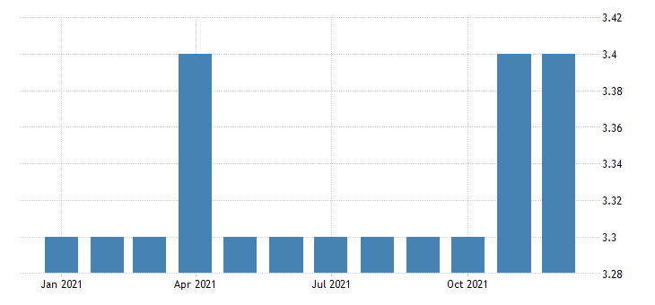 united states all employees federal government u s postal service in new hampshire fed data