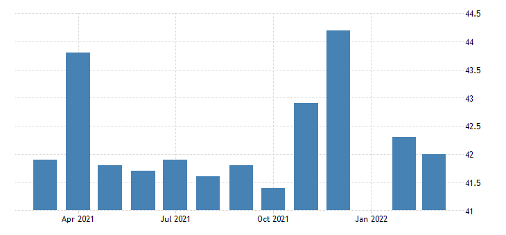 united states all employees federal government u s postal service in new york fed data
