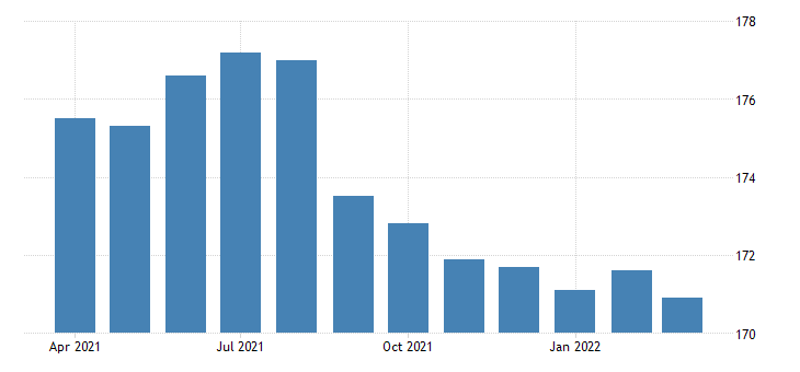 united states all employees financial activities finance and insurance in massachusetts fed data