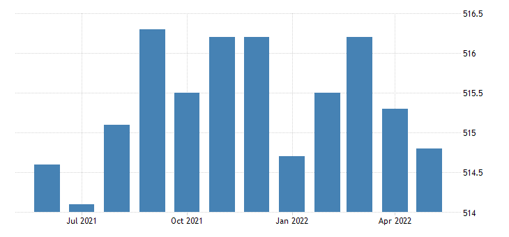 united states all employees financial activities finance and insurance in new york fed data