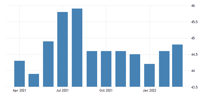 united states all employees financial activities financial investments and related activities including financial vehicles in massachusetts fed data
