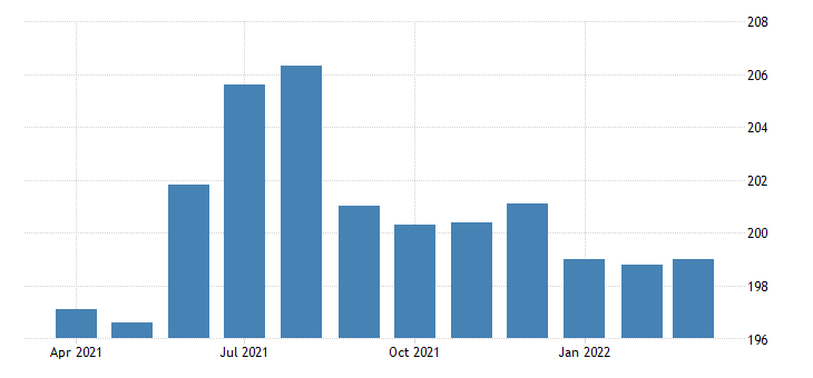united states all employees financial activities financial investments and related activities including financial vehicles in new york fed data