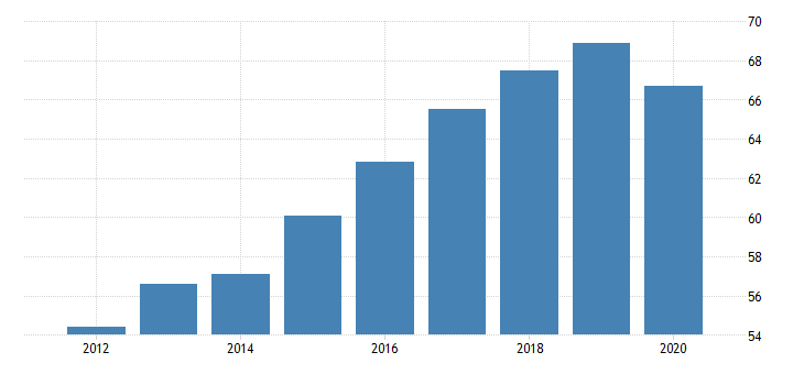 united states all employees financial activities in nevada fed data