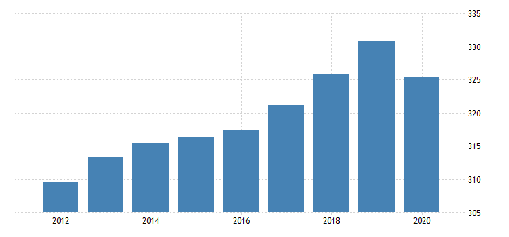 united states all employees financial activities in pennsylvania fed data